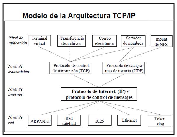 modelo de la tcpip
